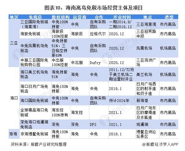 2020中国奢侈品免税渠道分析,价格优势促使海外消费回流