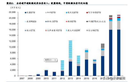 全球碳市概览,从欧洲工业龙头转型看中国碳市机遇