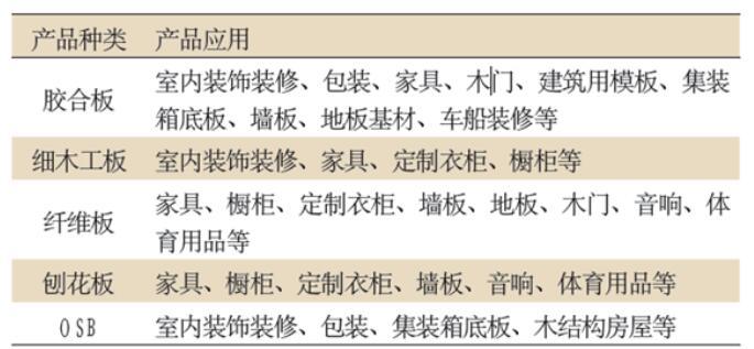 中国人造板工业创新能力显著提高,多项技术获奖