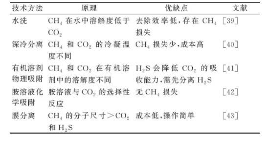 厨余垃圾厌氧消化处理难点及调控策略分析