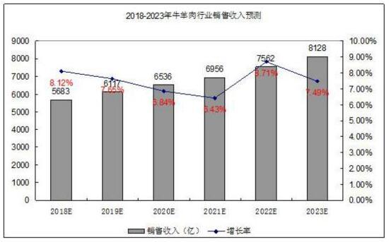 浅析2021年肉羊养殖行业现状和前景及牛羊肉行业销售收入预测