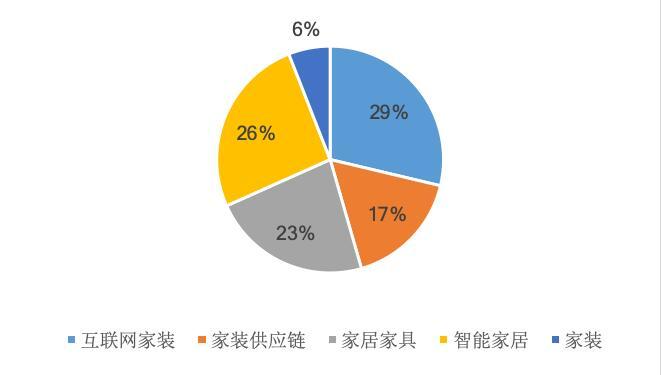 中国家装市场发展趋势,预计到2025年整体将达6万亿