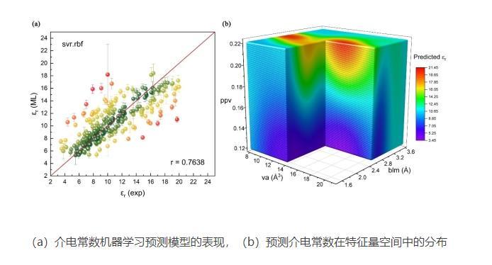 微波介质陶瓷材料的性能预测与理性设计的机器学习模型研究进展
