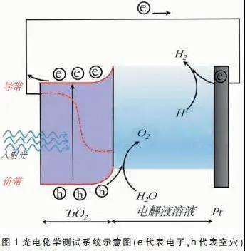 基于光电化学技术评价构建工业钛白 粉耐候性测试方法