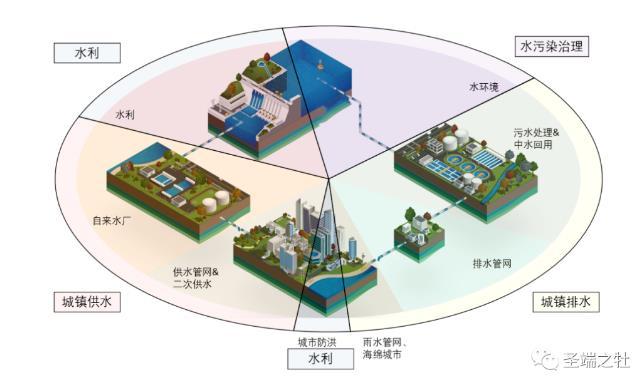 国内水务行业发展问题及国外先进地区智慧水务发展现状