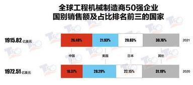 """""""2021全球工程机械制造商50强""""榜单发布,中国销售额跃居全球第一,有11家企业上榜"""