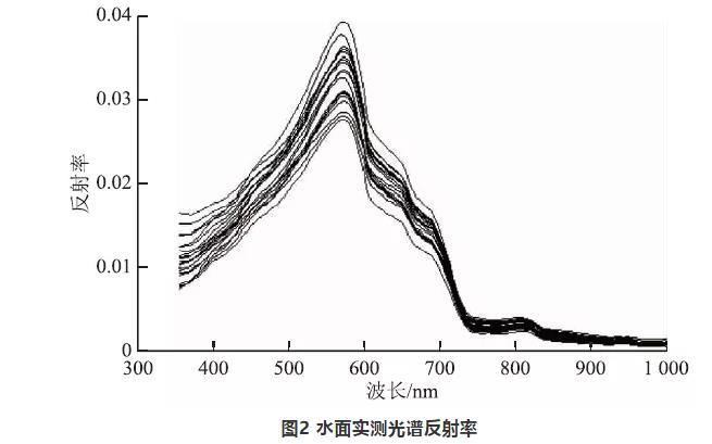 无人机高光谱遥感的水质参数反演与模型构建