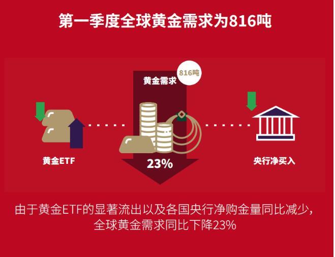 世界黄金协会发布最新《黄金需求趋势报告》,中国金饰需求强劲