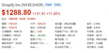 Shopify2021年Q1业绩报告公布:实现营收9.89亿美元,净利润扭亏为盈