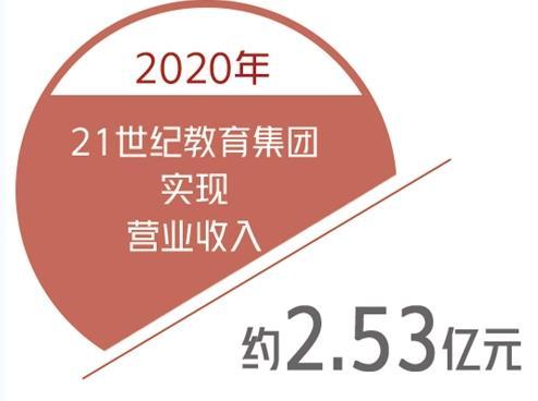 21世纪教育集团加大教育科技和研发的投入,2020年营收同比增长8.4%