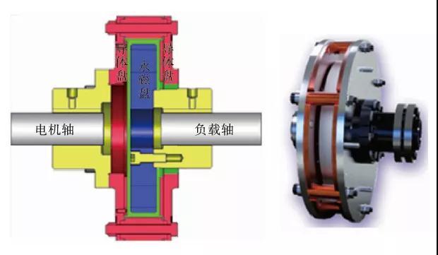 磁性联轴器的工作原理及在高转速风机上的应用