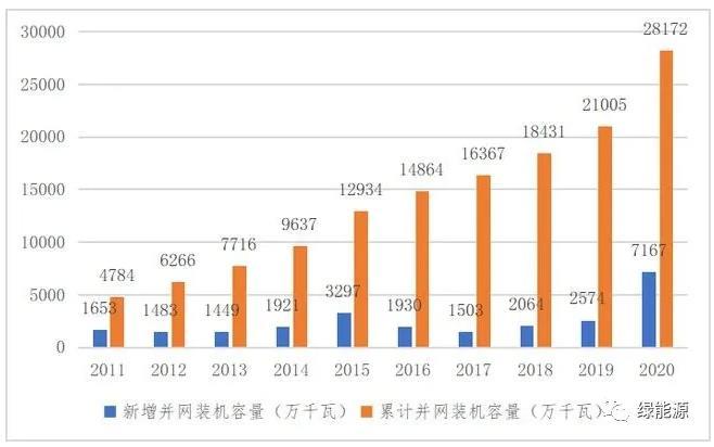 关于风电行业现状及发展趋势分析,我国风电仍有大幅增长空间