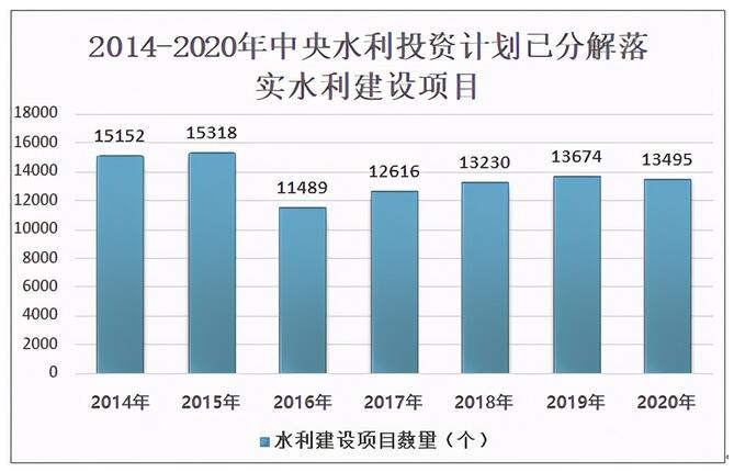 2020中国水利工程投资建设情况:重大水利工程投资到位1220.5亿元