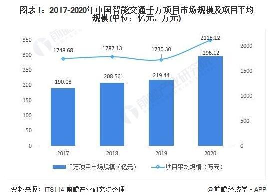 2020年我国智能交通行业市场格局与发展趋势分析
