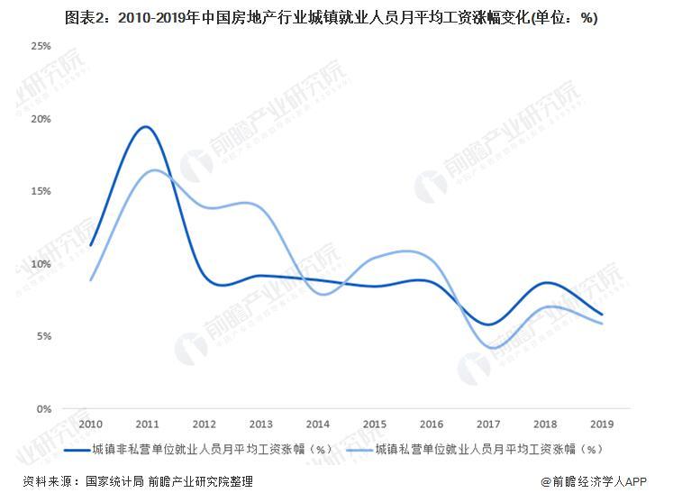 2021年中国房地产行业薪酬现状:薪资逐年上升但排名整体下降