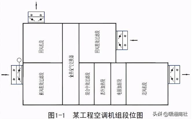民用建筑组合式空调机组的采购选型分析