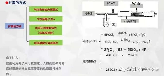 影响扩散的因素、扩散方法等210电池扩散总结