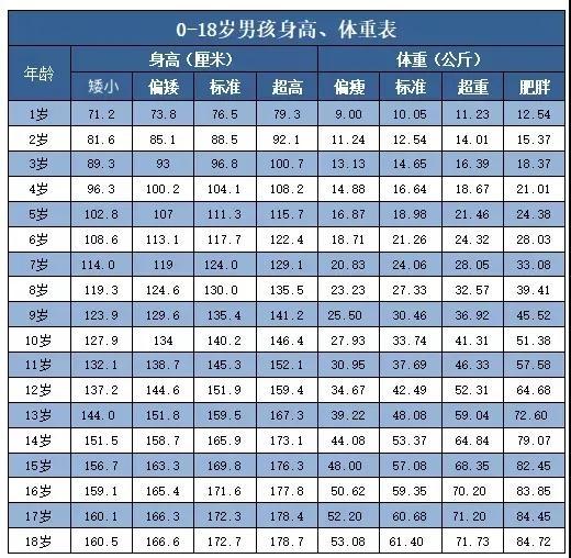 宝宝身高体重对照表,城市孩子和农村孩子身高差距