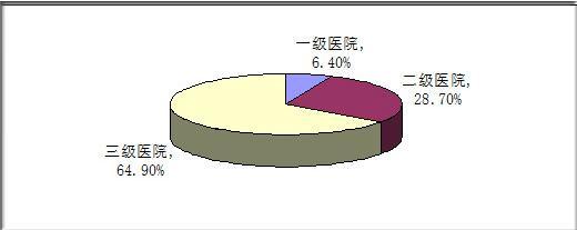我国妇产医院发展现状与前瞻,分娩镇痛普及率约三成
