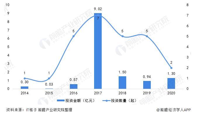 中国医疗机器人市场规模、竞争格局和发展前景一览