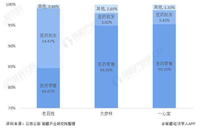 2021中国连锁药房龙头企业对比,老百姓VS大参林VS一心堂