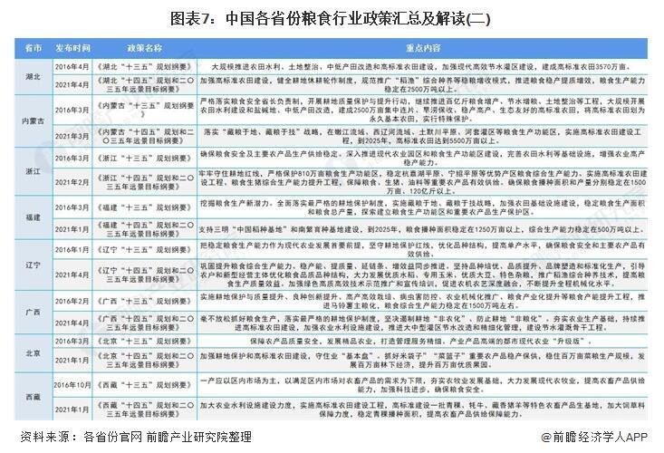 2021年中国粮食政策汇总和行情预测