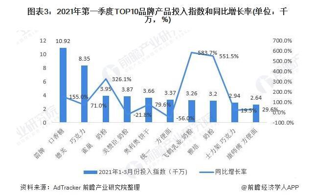 2021年中国食品广告市场规模与发展趋势分析