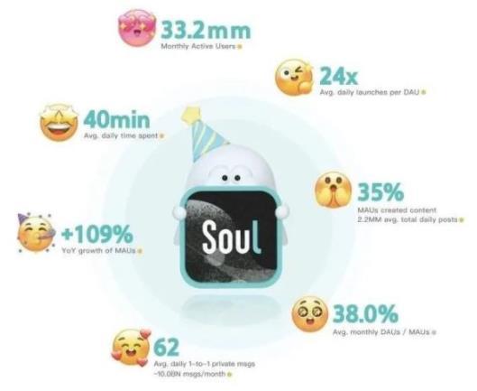 Soul赴美上市,平均每天打开24次,这个APP究竟有怎样的魔力?
