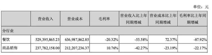 年报对比:广州酒家和全聚德为何盈利差距如此大
