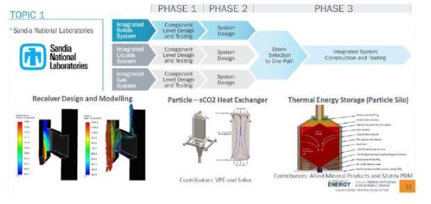 国外光热发电技术近况分析,光热发电迎接平价时代