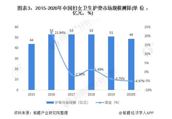2021年中国卫生巾行业市场现状分析,片状卫生巾还是主流