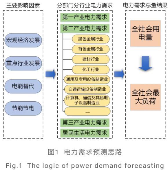 """深入研究""""双碳""""目标下""""十四五""""电力供需形势"""
