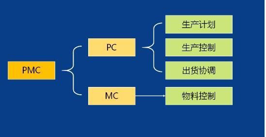 pmc是什么意思?pmc管理岗位有什么职责?