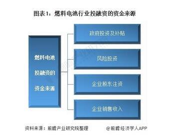 燃料电池行业基本情况,燃料电池行业投融资市场现状与发展趋势分析