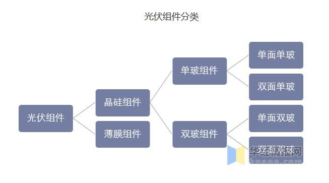 光伏组件行业市场现状及发展趋势分析