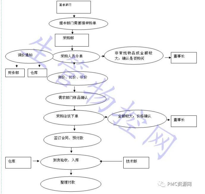 采购员工作流程,附带详细流程图,值得收藏