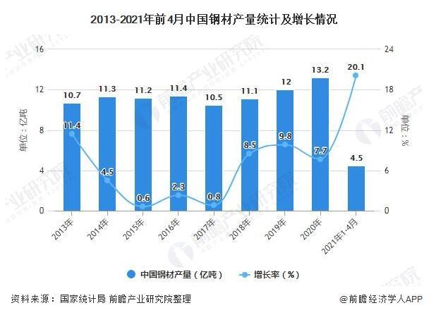 钢铁物流行业市场现状及发展趋势分析