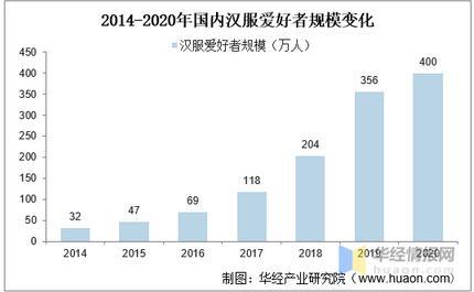 汉服产业发展现状与未来前景分析