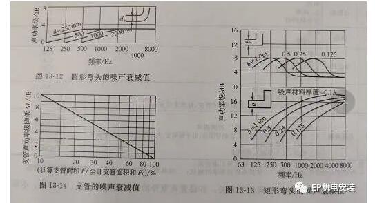 空调消声设计与选型要点,值得收藏