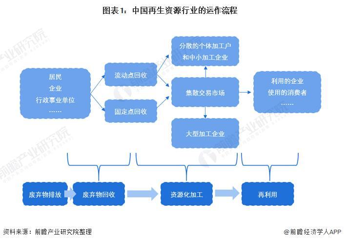 我國再生資源行業市場現狀、競爭格局及發展趨勢