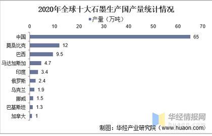 中國石墨資源進出口現狀分析,石墨產能過剩