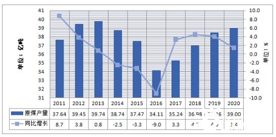 简要分析2020年原煤产量、煤炭市场、煤炭储运及煤炭政策数据