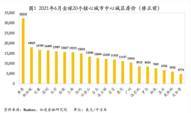 中國的一線城市房價,真的沒有泡沫嗎?全球核心城市房價對比