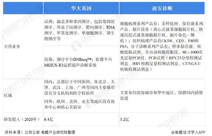 中国体外诊断行业企业对比:华大基因PK迪安诊断