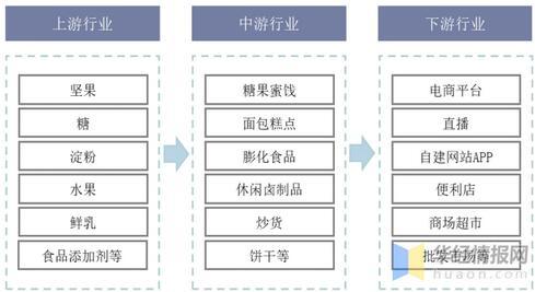休闲食品行业现状及趋势分析,8月将于济南举行休闲食品博览会