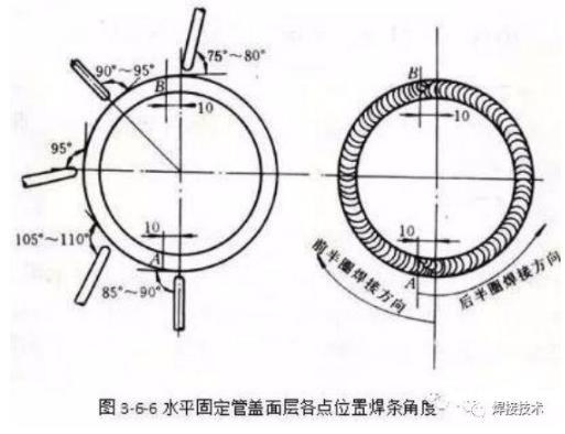 焊工什么样的运条手法才能正确呢?水平固定管(5G)焊接运条手法介绍