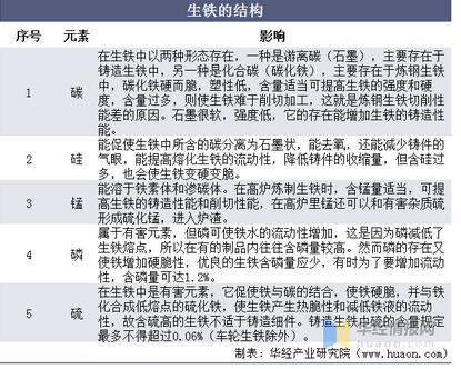 全球及中国生铁生产现状分析,我国生铁进口量占全球第一