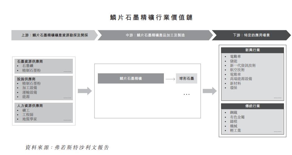 中国鳞片石墨精矿行业排名前五的中国石墨集团欲在香港上市