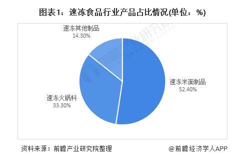 中国速冻食品行业竞争格局与发展趋势,速冻火锅料为第二主要速冻食品