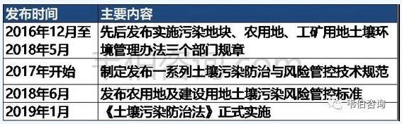 2021年中國土壤修復行業專題調研報告